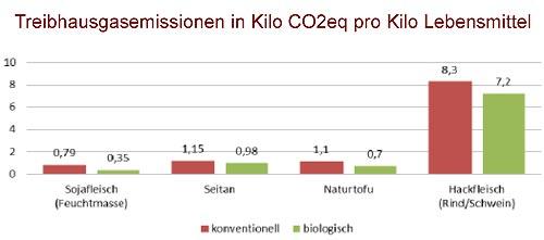 Treibhausgas-Emissionen im Vergleich Fleisch / Pflanzenfleisch