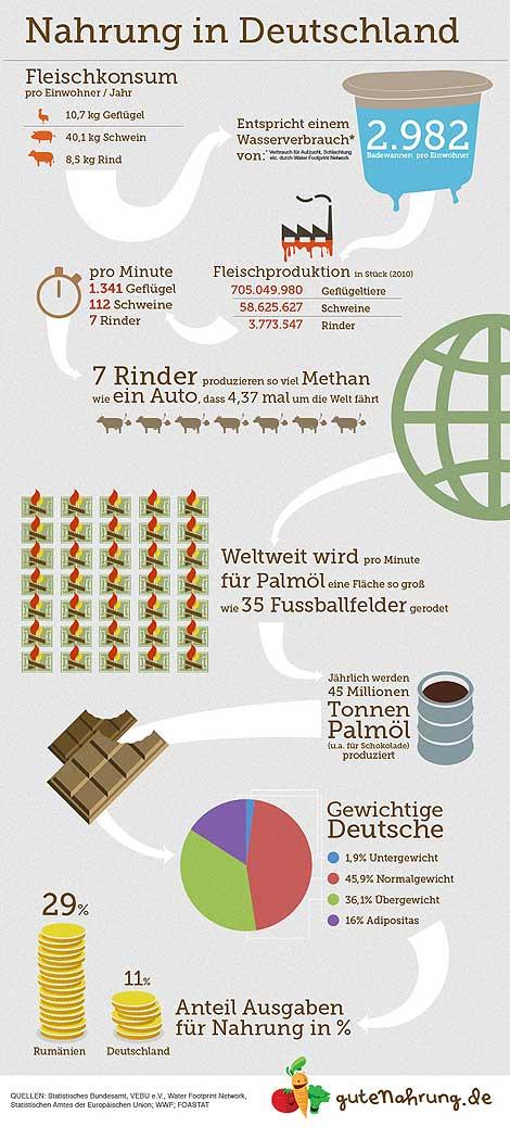 Ernährung in Deutschland - Infografik